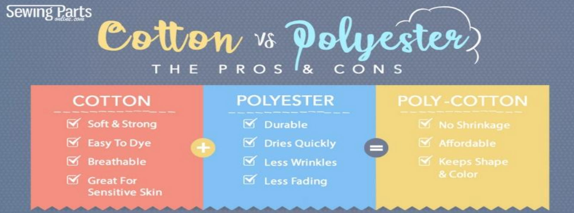 A chart revealing characteristics of cotton, polyester and poly-cotton